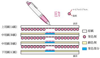 感圧紙 イメージ図