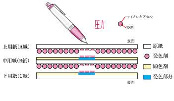 感圧紙 A・B・C イメージ